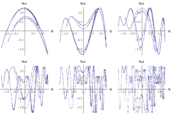 [ Henon correlations plot ]