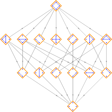 partition lattice of ABCD